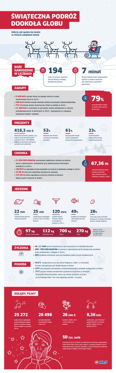 infografika_-wisteczna_podroz_dookola_globu